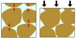 Ruang di antara ketulan/butiran tanah sebelum dan selepas mampatan.