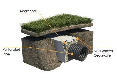 Geotextile around subsoil